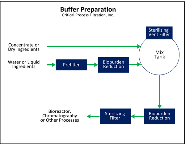 Buffer Preparation (5)