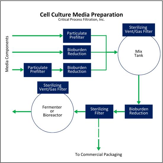 Cell Culture Media Prep Web Graphic (1)
