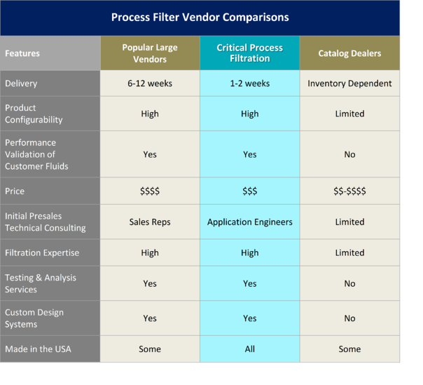 Comparison Chart of Competition