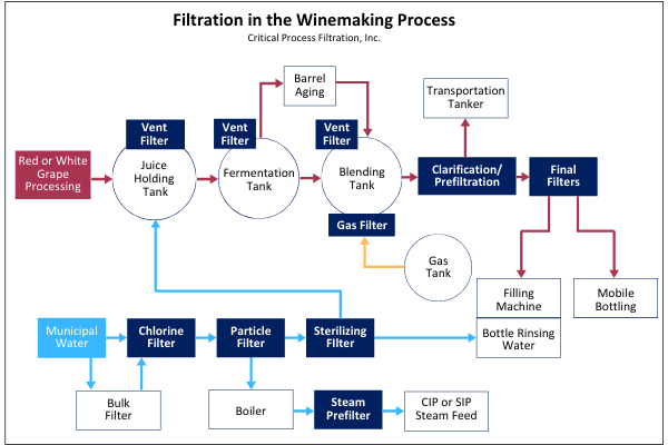 Copy of Copy of Filtration in the winemaking process (2)