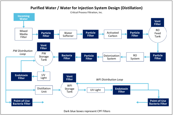 Purified Water _ Water for Injection System Design (Distillation) (5)